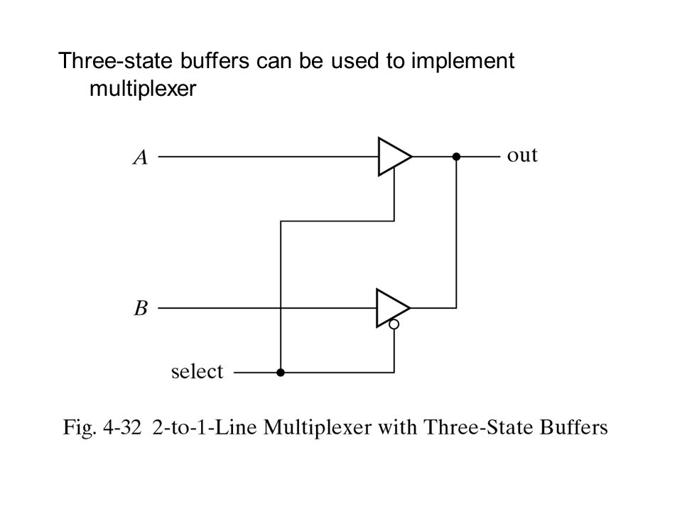 Three-state buffers can be used to implement multiplexer