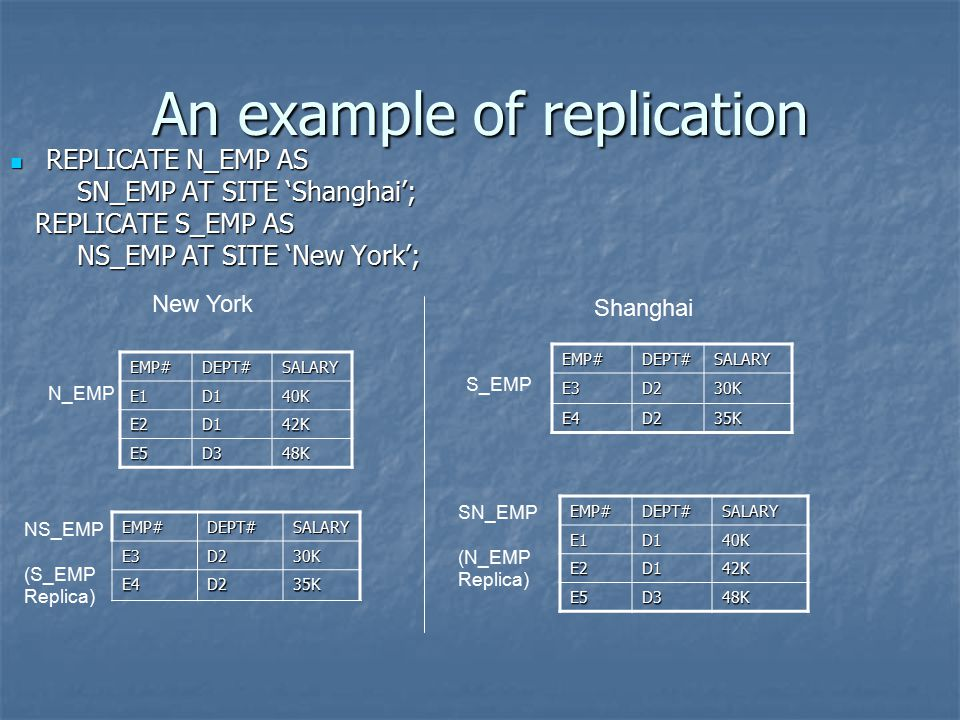 An example of replication EMP#DEPT#SALARY E1D140K E2D142K E5D348K EMP#DEPT#SALARYE3D230K E4D235K EMP#DEPT#SALARYE3D230K E4D235K EMP#DEPT#SALARYE1D140K E2D142K E5D348K REPLICATE N_EMP AS REPLICATE N_EMP AS SN_EMP AT SITE 'Shanghai'; SN_EMP AT SITE 'Shanghai'; REPLICATE S_EMP AS REPLICATE S_EMP AS NS_EMP AT SITE 'New York'; NS_EMP AT SITE 'New York'; New York N_EMP Shanghai NS_EMP (S_EMP Replica) S_EMP SN_EMP (N_EMP Replica)