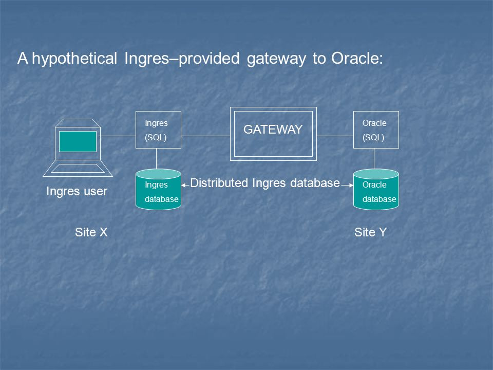 GATEWAY Ingres (SQL) Oracle (SQL) Ingres database Oracle database Ingres user Distributed Ingres database A hypothetical Ingres–provided gateway to Oracle: Site XSite Y
