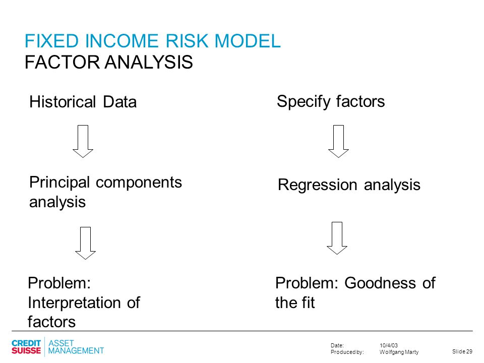 Slide 29 10/4/03 Wolfgang Marty Date: Produced by: Problem: Goodness of the fit Specify factors Historical Data FIXED INCOME RISK MODEL FACTOR ANALYSI