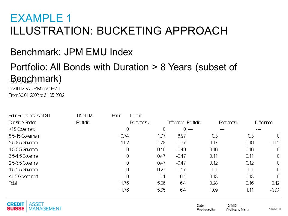 Slide 38 10/4/03 Wolfgang Marty Date: Produced by: EXAMPLE 1 ILLUSTRATION: BUCKETING APPROACH Benchmark: JPM EMU Index Portfolio: All Bonds with Durat