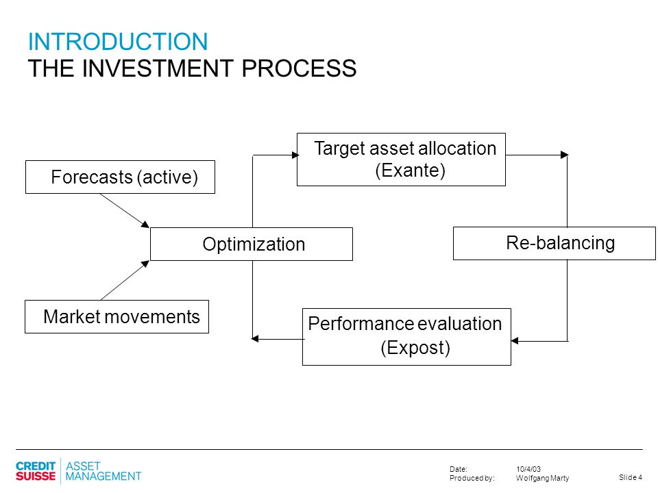 Slide 25 10/4/03 Wolfgang Marty Date: Produced by: spot rate term structure time shift(d 1 ) THE WILSHIRE APPLICATION AXIOM EFFECTIVE DURATION shift(d 1 ) 100bps