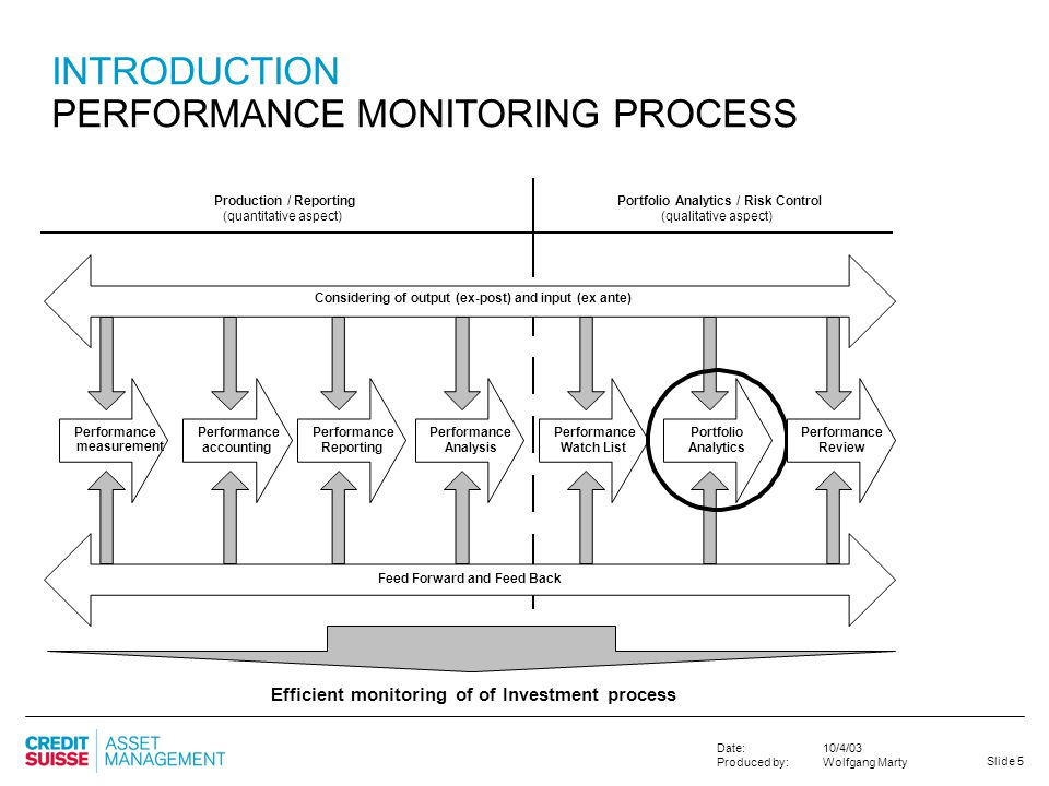 Slide 5 10/4/03 Wolfgang Marty Date: Produced by: INTRODUCTION PERFORMANCE MONITORING PROCESS Portfolio Analytics / Risk Control (qualitative aspect)