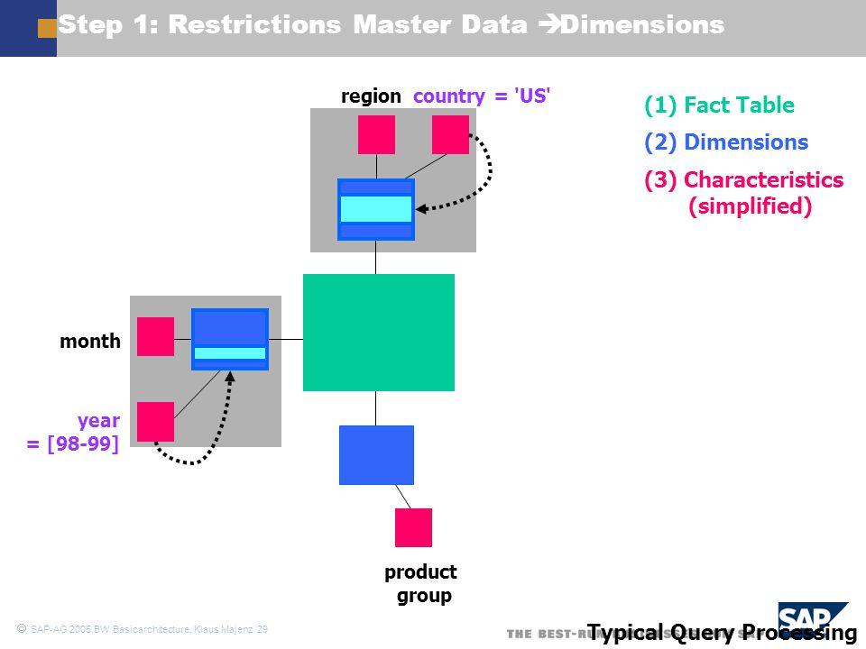  SAP-AG 2005,BW Basicarchitecture, Klaus Majenz 29 Step 1: Restrictions Master Data  Dimensions month year = [98-99] regioncountry = 'US' product gr
