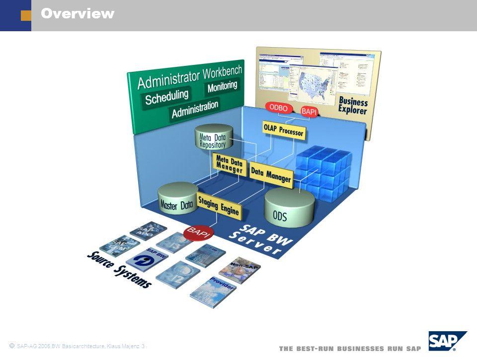  SAP-AG 2005,BW Basicarchitecture, Klaus Majenz 4 CharacteristicsKey Figures Infoobjects Scenario (1)