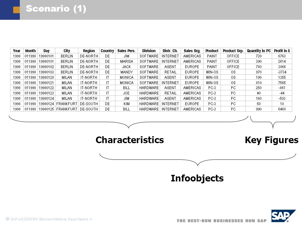  SAP-AG 2005,BW Basicarchitecture, Klaus Majenz 5 Scenario (2)  Dimension Time Day Month Year  Dimension Region City Region Country  Dimension Sales Org Sales Person Division Distribution Channel Sales Organization Dimension Product Product Product Group Key Figures Quantity (in pieces) Profit (in US$)