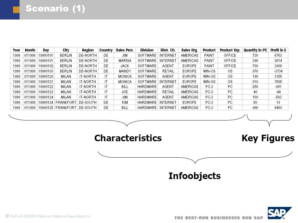  SAP-AG 2005,BW Basicarchitecture, Klaus Majenz 15 Infocube