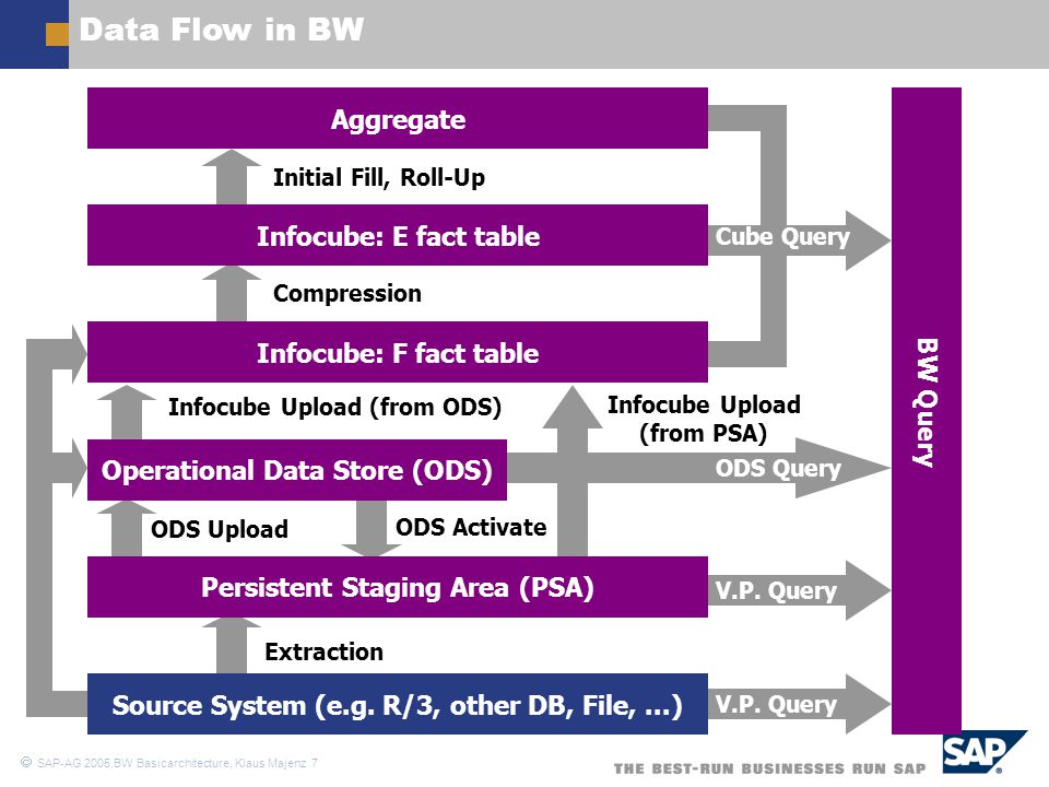  SAP-AG 2005,BW Basicarchitecture, Klaus Majenz 7 Data Flow in BW Source System (e.g. R/3, other DB, File,...) Persistent Staging Area (PSA) Operatio