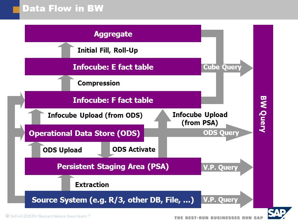  SAP-AG 2005,BW Basicarchitecture, Klaus Majenz 18 Infocube Indexing (1) – Oracle X (City) S (Population) Facttable Dimension 1 Bitmap Index B-Tree (unique) B-Tree (non-unique) line item dimension