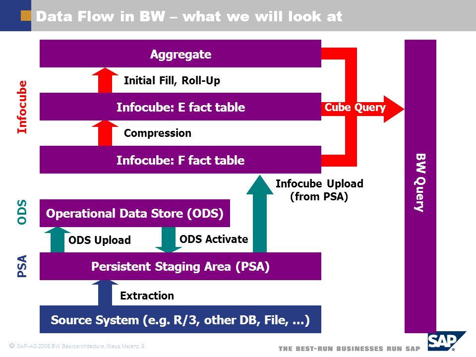  SAP-AG 2005,BW Basicarchitecture, Klaus Majenz 19 Infocube Indexing (2) – MS SQL Server X (City) S (Population) Facttable Dimension 1 B-tree Index (nonunique, nonclustered) B-Tree (unique, clustered) line item dimension