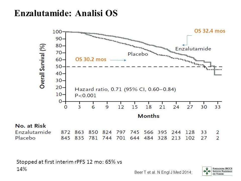 Enzalutamide: Analisi OS OS 32.4 mos OS 30.2 mos Beer T et al. N Engl J Med 2014; Stopped at first interim rPFS 12 mo: 65% vs 14%