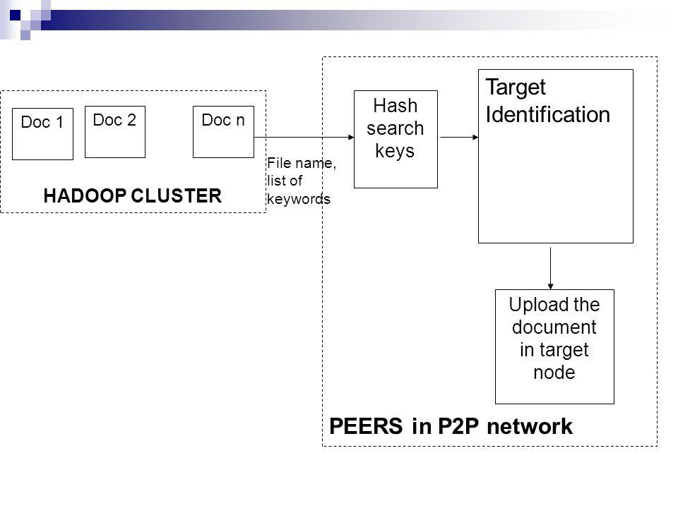 HADOOP CLUSTER Doc 1 Doc 2Doc n File name, list of keywords Hash search keys Target Identification Upload the document in target node PEERS in P2P network