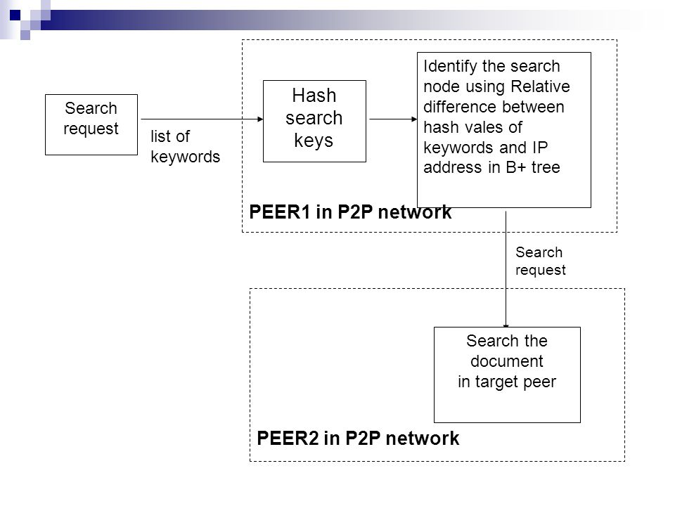 list of keywords Hash search keys Identify the search node using Relative difference between hash vales of keywords and IP address in B+ tree Search the document in target peer PEER2 in P2P network Search request PEER1 in P2P network