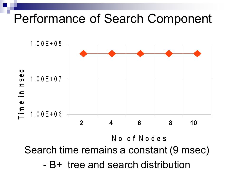 Performance of Search Component Search time remains a constant (9 msec) - B+ tree and search distribution 2 4 6 8 10