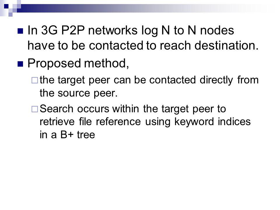 In 3G P2P networks log N to N nodes have to be contacted to reach destination.