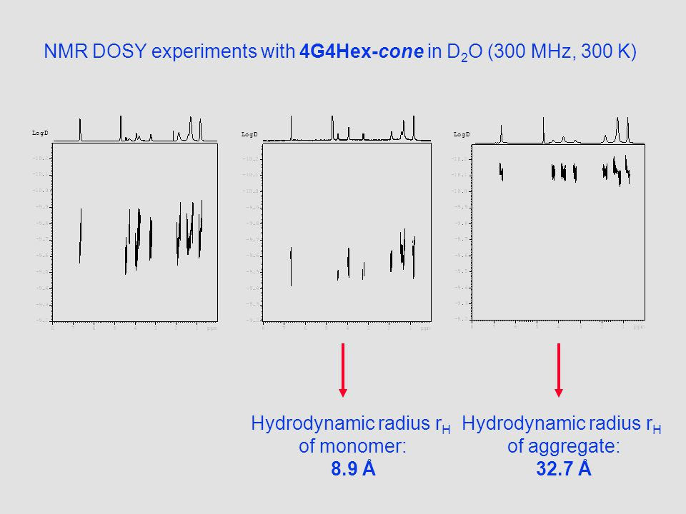 LogD NMR DOSY experiments with 4G4Hex-cone in D 2 O (300 MHz, 300 K) Hydrodynamic radius r H of monomer: 8.9 Å Hydrodynamic radius r H of aggregate: 32.7 Å