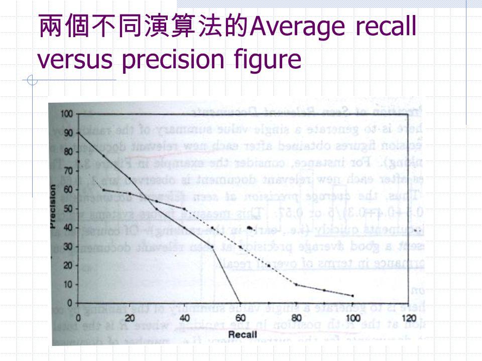 兩個不同演算法的 Average recall versus precision figure