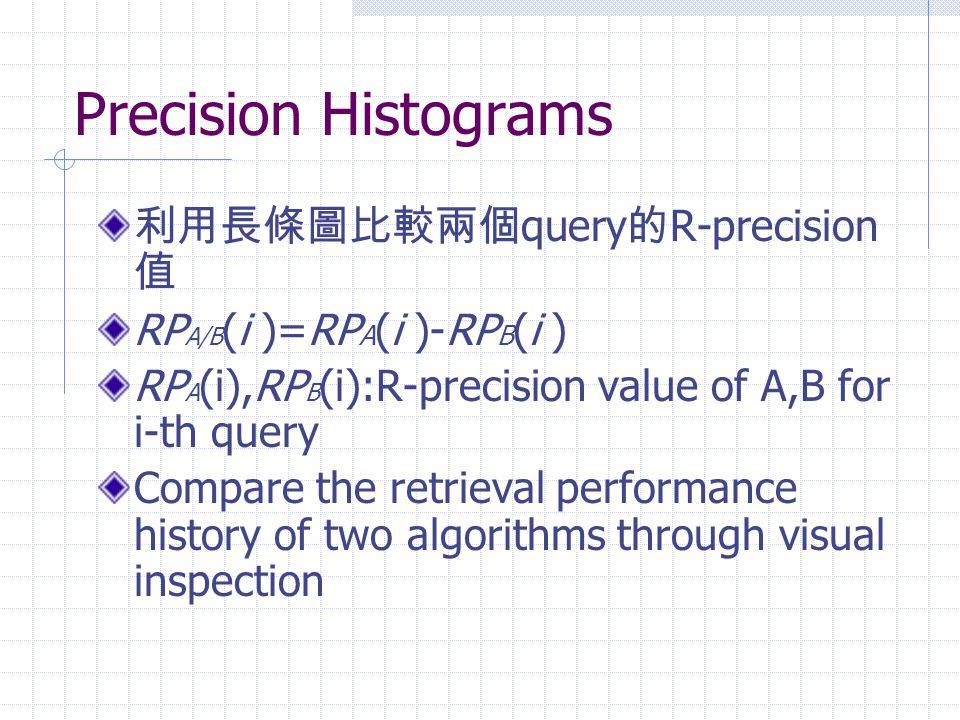 Precision Histograms 利用長條圖比較兩個 query 的 R-precision 值 RP A/B (i )=RP A (i )-RP B (i ) RP A (i),RP B (i):R-precision value of A,B for i-th query Compare