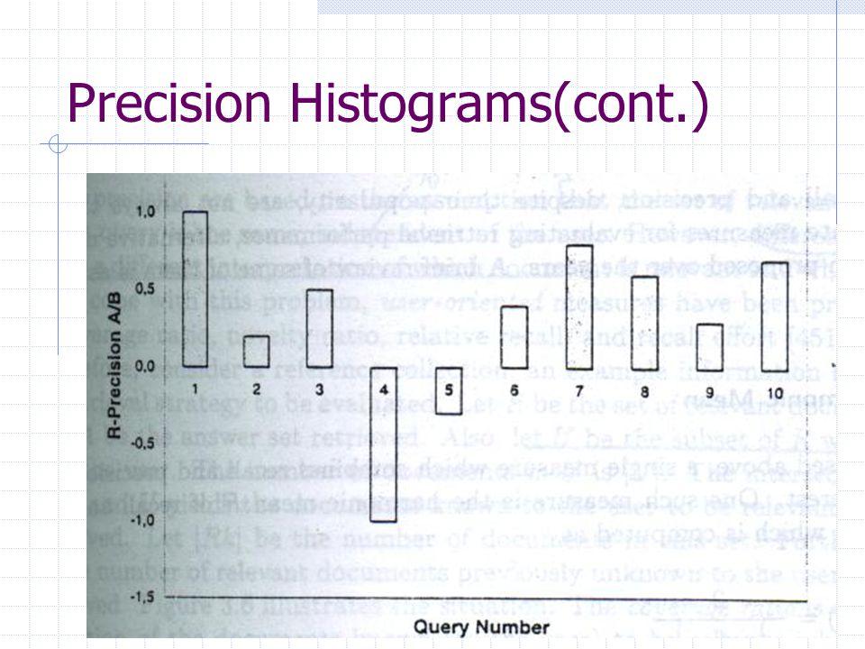 Precision Histograms(cont.)