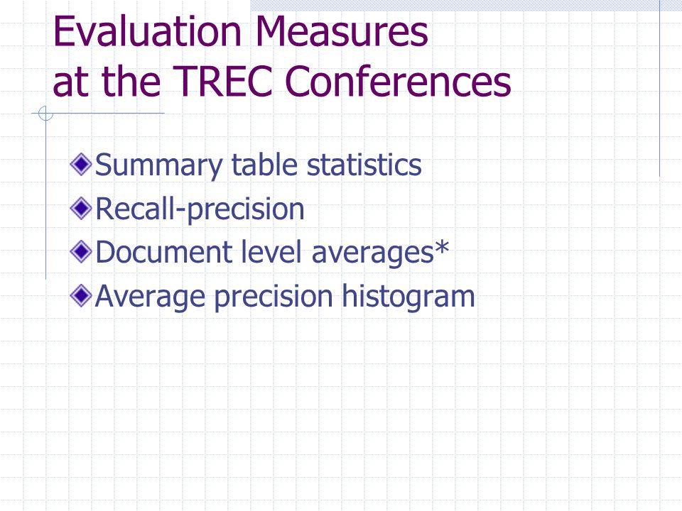 Evaluation Measures at the TREC Conferences Summary table statistics Recall-precision Document level averages* Average precision histogram