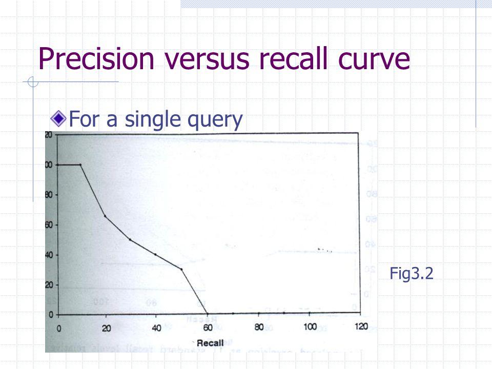 Precision versus recall curve For a single query Fig3.2