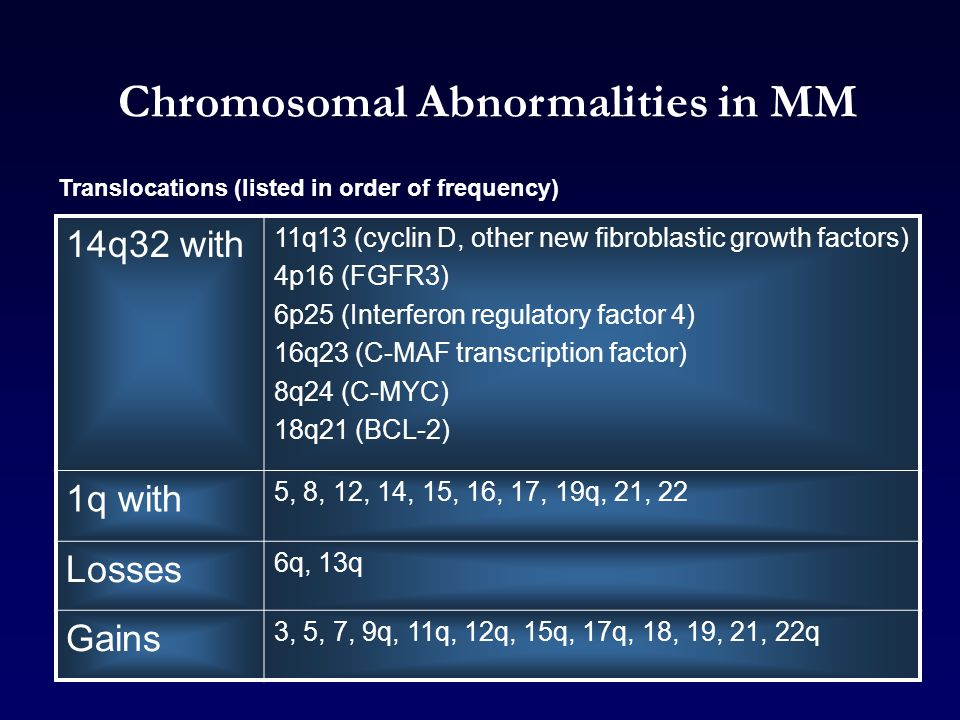 Chromosomal Abnormalities in MM Translocations (listed in order of frequency) 14q32 with 11q13 (cyclin D, other new fibroblastic growth factors) 4p16 (FGFR3) 6p25 (Interferon regulatory factor 4) 16q23 (C-MAF transcription factor) 8q24 (C-MYC) 18q21 (BCL-2) 1q with 5, 8, 12, 14, 15, 16, 17, 19q, 21, 22 Losses 6q, 13q Gains 3, 5, 7, 9q, 11q, 12q, 15q, 17q, 18, 19, 21, 22q