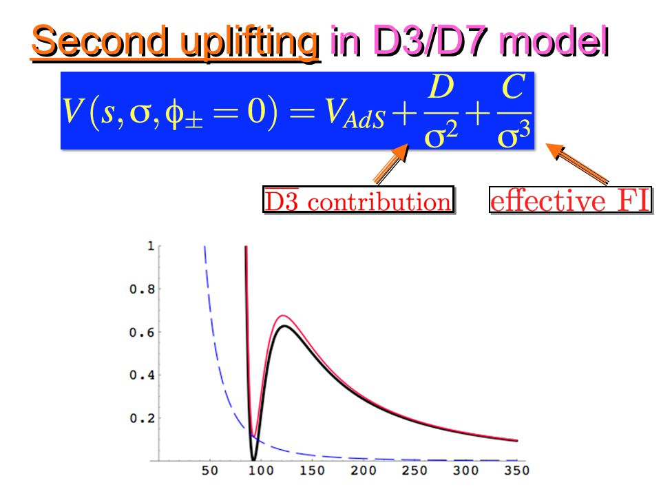 Second uplifting in D3/D7 model