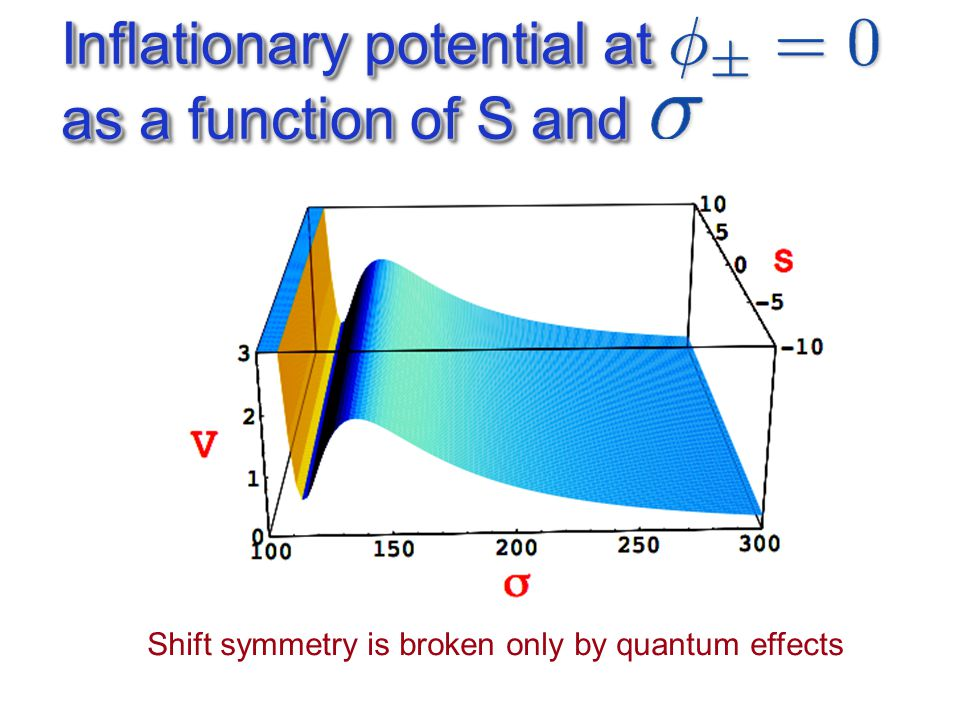 Inflationary potential at as a function of S and Shift symmetry is broken only by quantum effects