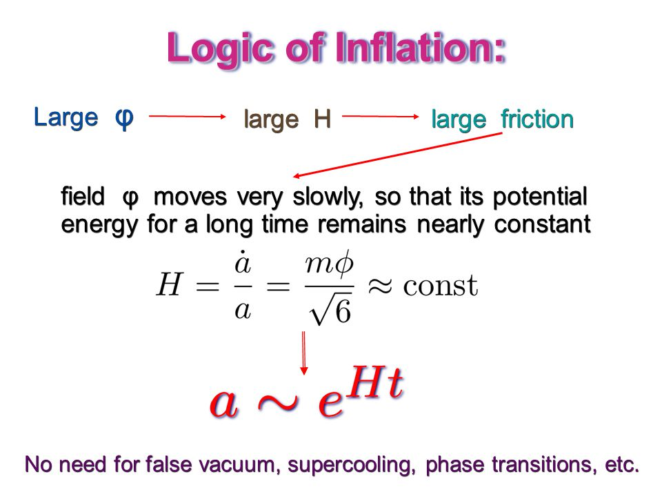 Logic of Inflation: Large φ large H large friction field φ moves very slowly, so that its potential energy for a long time remains nearly constant No need for false vacuum, supercooling, phase transitions, etc.