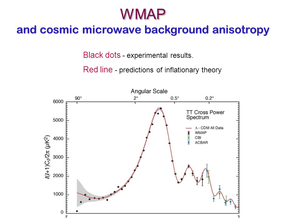 WMAP and cosmic microwave background anisotropyWMAP Black dots - experimental results. Red line - predictions of inflationary theory