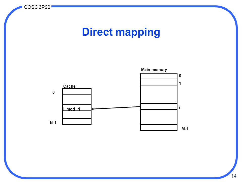 14 COSC 3P92 Direct mapping 0 1 i M-1 0 N-1 Cache Main memory i mod N