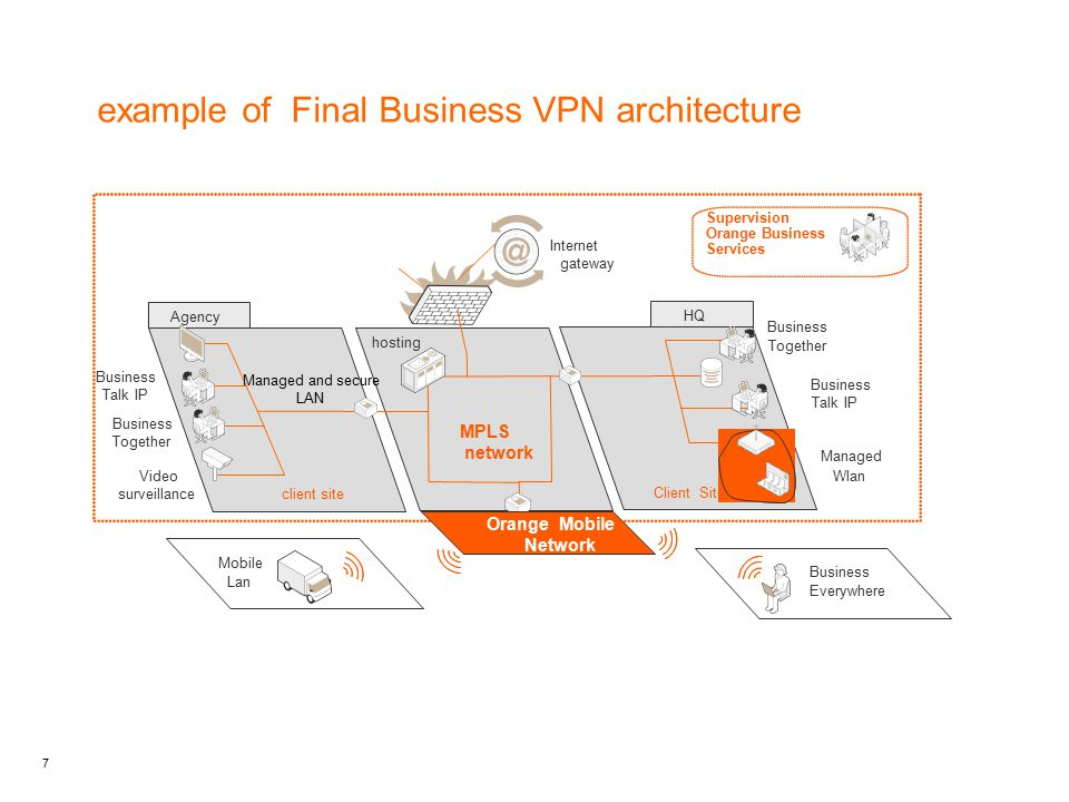 7 example of Final Business VPN architecture