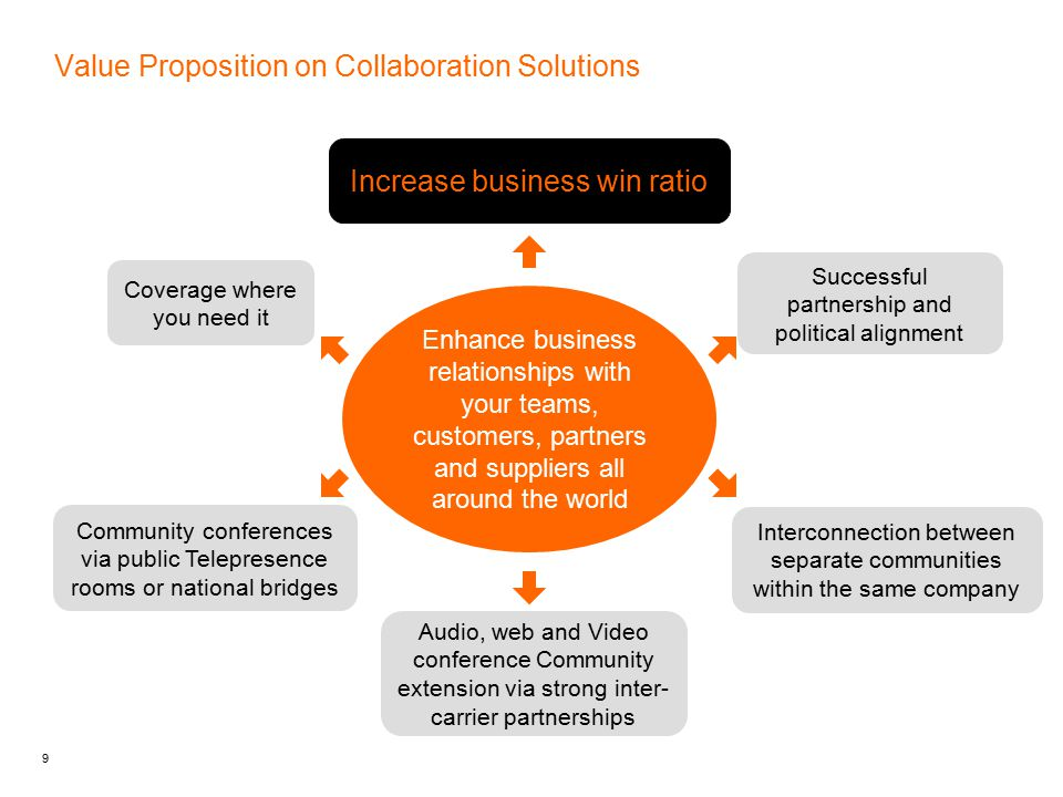 9 Value Proposition on Collaboration Solutions Coverage where you need it Increase business win ratio Successful partnership and political alignment Interconnection between separate communities within the same company Community conferences via public Telepresence rooms or national bridges Enhance business relationships with your teams, customers, partners and suppliers all around the world Audio, web and Video conference Community extension via strong inter- carrier partnerships