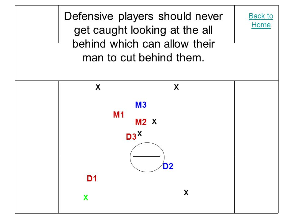 XX X X X X M2 M3 M1 D2 D3 D1 Defensive players should never get caught looking at the all behind which can allow their man to cut behind them.