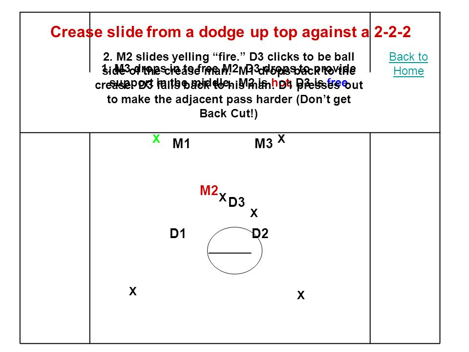 XX X X X X M2 M3M1 D2D1 1. M3 drops in to free M2.