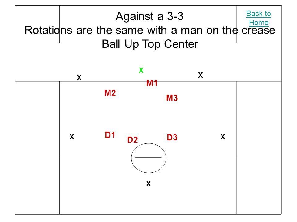 X X X X X X M2 M3 M1 D2 D3 D1 Against a 3-3 Rotations are the same with a man on the crease Ball Up Top Center Back to Home
