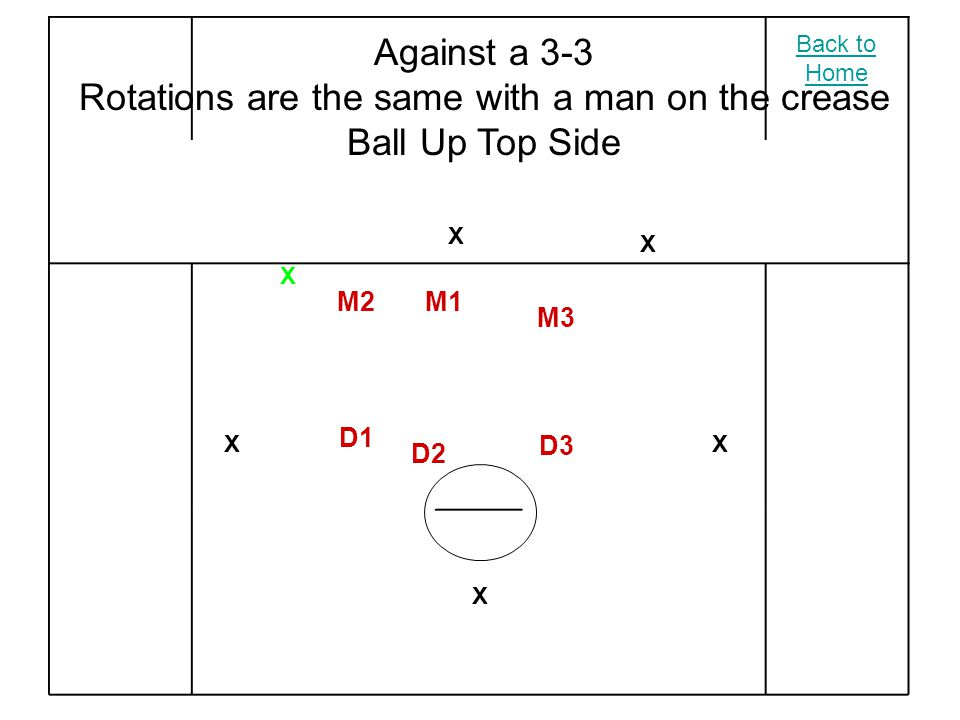X X X X X X M2 M3 M1 D2 D3 D1 Against a 3-3 Rotations are the same with a man on the crease Ball Up Top Side Back to Home