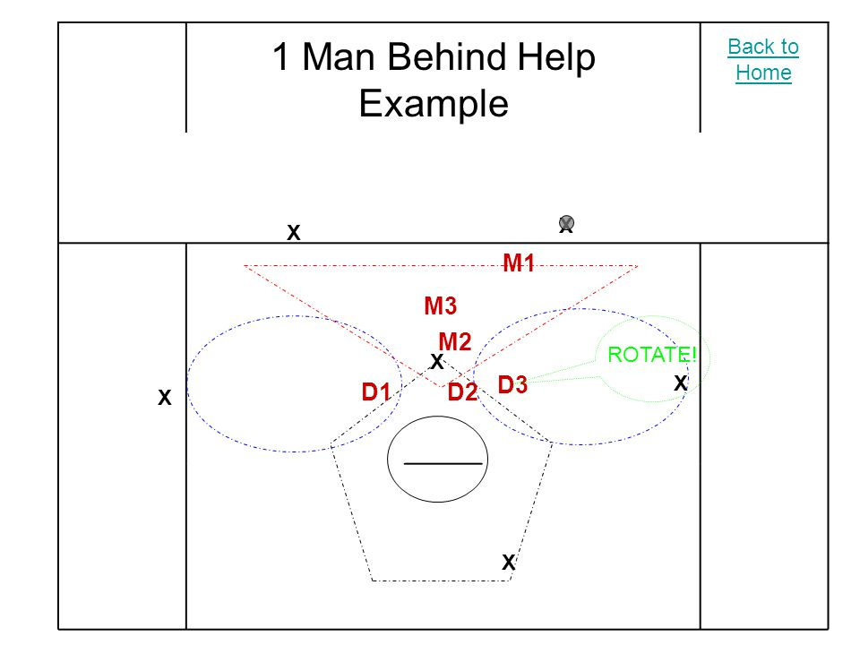 X X X X X X M2 M3 M1 D2 D3 D1 Against a 3-3 Rotations are the same with a man on the crease Ball Behind Back to Home