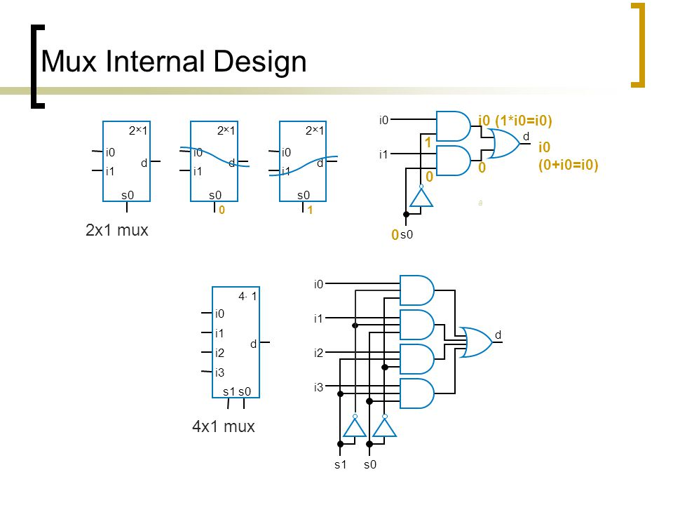 Mux Internal Design s0 d i0 i1 2 × 1 i0 s0 1 d 2 × 1 i1 i0 s0 0 d 2 × 1 i1 i0 s0 d 0 i0 (1*i0=i0) i0 (0+i0=i0) 1 0 2x1 mux i0 4  1 i2 i1 i3 s1s0 d d