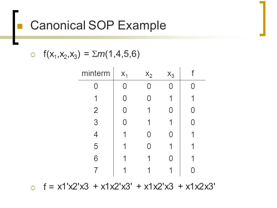 Canonical SOP Example  f(x 1,x 2,x 3 ) =  m(1,4,5,6)  f = mintermx1x1 x2x2 x3x3 f 00000 10011 20100 30110 41001 51011 61101 71110 x1'x2'x3 + x1x2'x