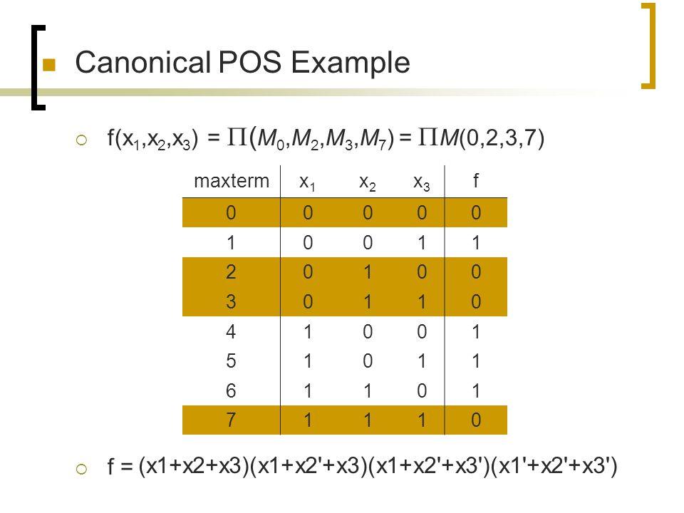 Canonical POS Example  f(x 1,x 2,x 3 ) =  ( M 0,M 2,M 3,M 7 ) =  M(0,2,3,7)  f = maxtermx1x1 x2x2 x3x3 f 00000 10011 20100 30110 41001 51011 61101