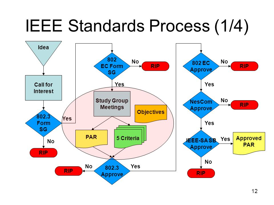 12 IEEE Standards Process (1/4) Idea Call for Interest 802.3 Form SG RIP 802 EC Form SG Study Group Meetings 802.3 Approve No Yes RIP 802 EC Approve NesCom Approve IEEE-SA SB Approve Approved PAR RIP Yes No PAR 5 Criteria Objectives
