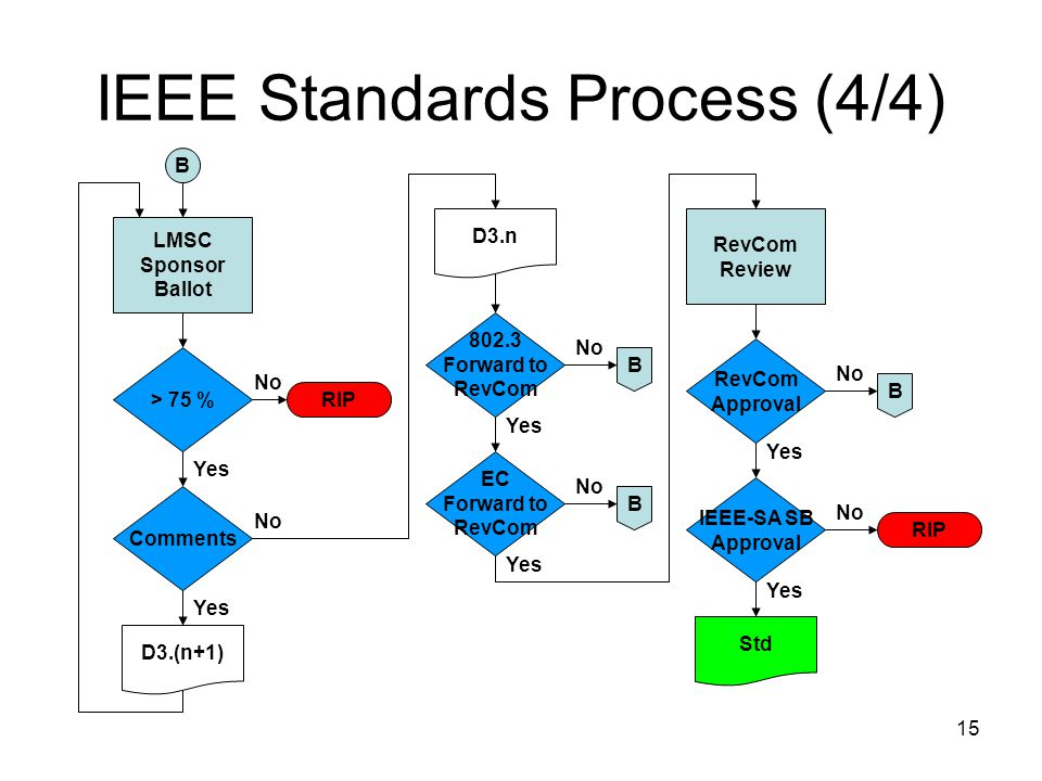 15 IEEE Standards Process (4/4) LMSC Sponsor Ballot > 75 % EC Forward to RevCom 802.3 Forward to RevCom No RIP Yes D3.n No B B Comments Yes No D3.(n+1) Yes B No RevCom Review IEEE-SA SB Approval RevCom Approval Yes No Yes B No RIP Std