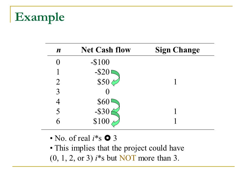 Example n Net Cash flowSign Change 01234560123456 -$100 -$20 $50 0 $60 -$30 $100 111111 No. of real i*s  3 This implies that the project could have (
