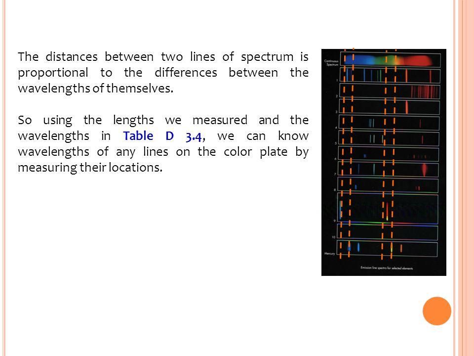 Table D3.4 Wavelengths of the Visible Lines in the Mercury Spectrum Violet404.7 nm violet407.8 nm Blue435.8 nm Yellow546.1 nm Orange577.0 nm Orange579.1 nm