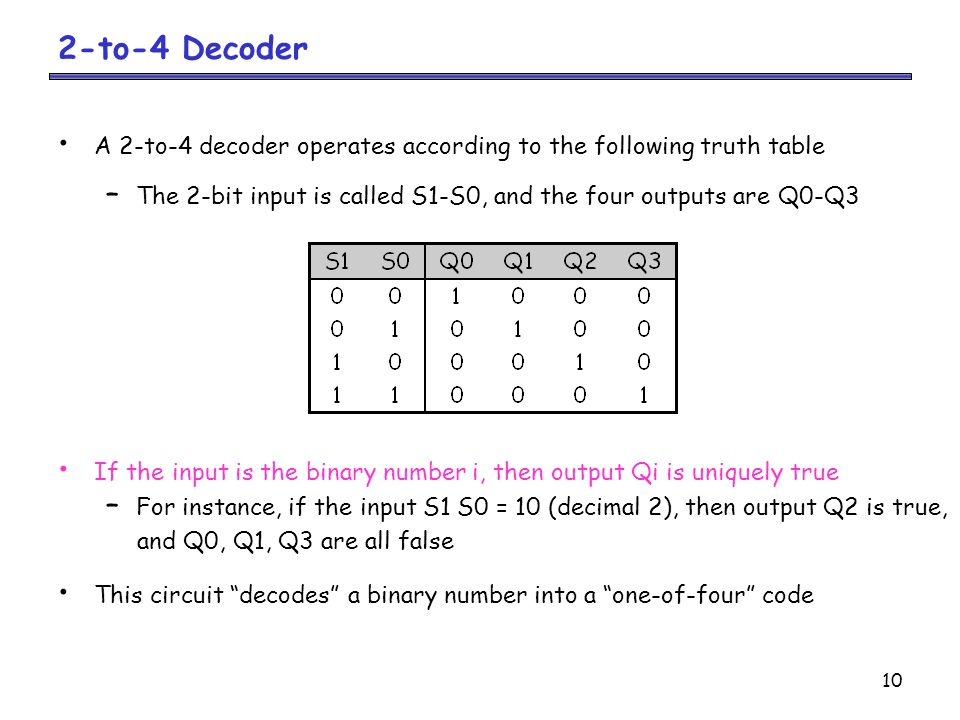 10 2-to-4 Decoder A 2-to-4 decoder operates according to the following truth table – The 2-bit input is called S1-S0, and the four outputs are Q0-Q3 If the input is the binary number i, then output Qi is uniquely true – For instance, if the input S1 S0 = 10 (decimal 2), then output Q2 is true, and Q0, Q1, Q3 are all false This circuit decodes a binary number into a one-of-four code