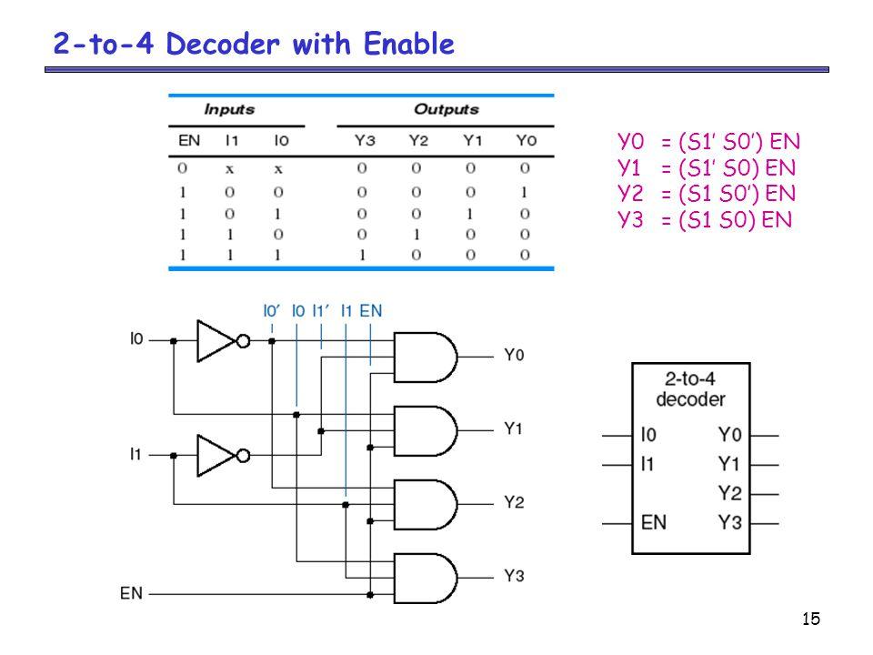15 2-to-4 Decoder with Enable Y0= (S1' S0') EN Y1= (S1' S0) EN Y2= (S1 S0') EN Y3= (S1 S0) EN