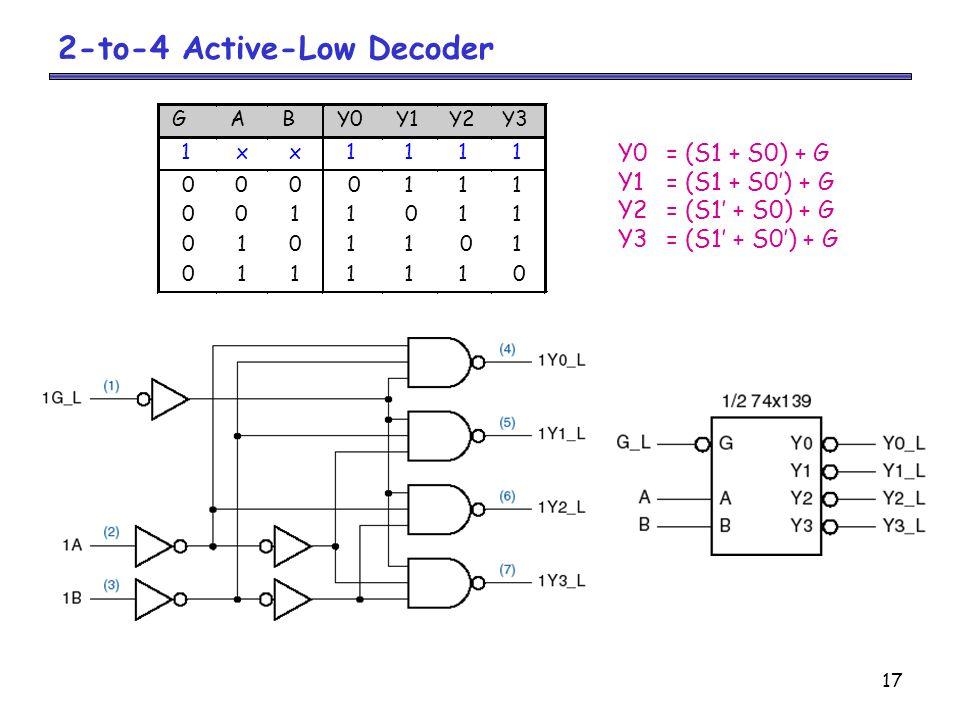 17 2-to-4 Active-Low Decoder Y0= (S1 + S0) + G Y1= (S1 + S0') + G Y2= (S1' + S0) + G Y3= (S1' + S0') + G
