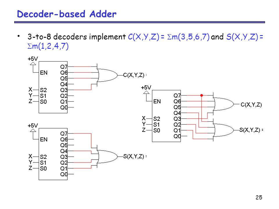 25 3-to-8 decoders implement C(X,Y,Z) =  m(3,5,6,7) and S(X,Y,Z) =  m(1,2,4,7) Decoder-based Adder