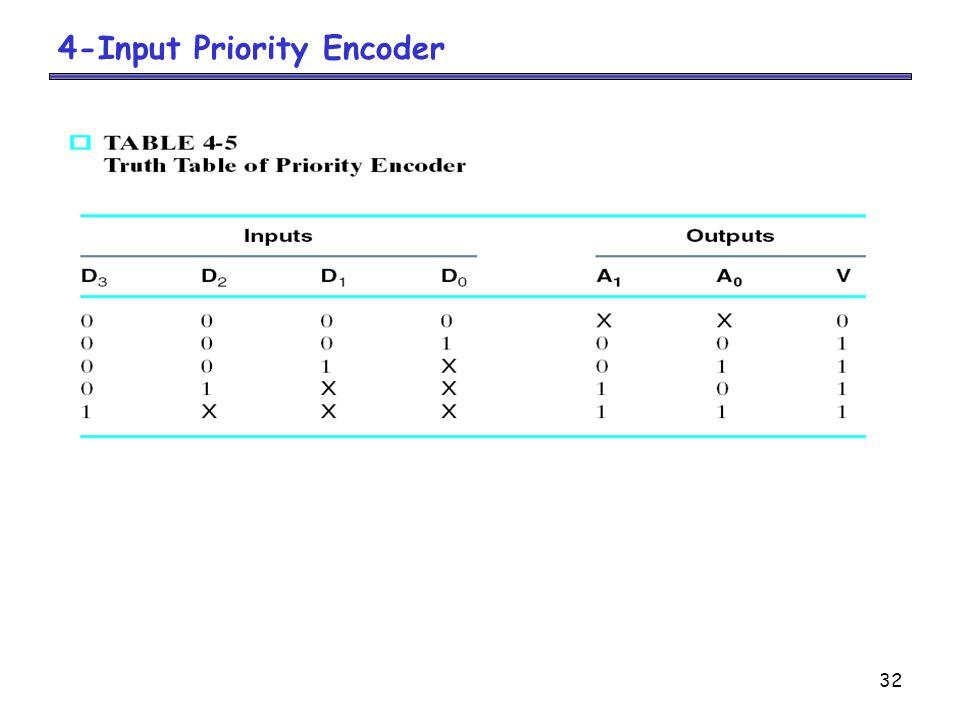 32 4-Input Priority Encoder